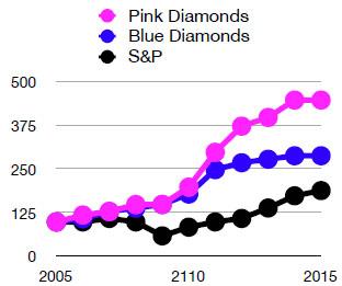 20150329-pinkbluechart.jpg
