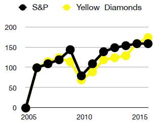 20150329-yellowchart.jpg